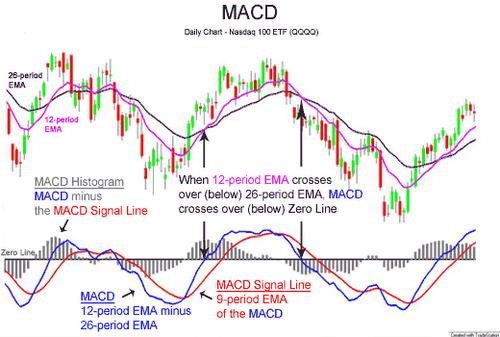 Teknisen analyysin MACD indikaattori