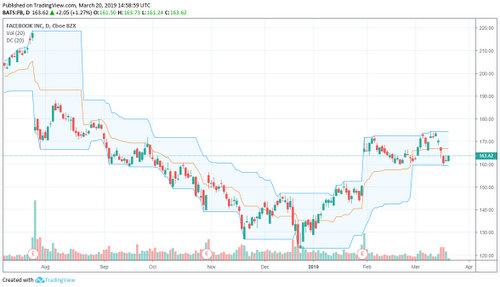 Tradingview Facebook Donchian Channels indikaattori.