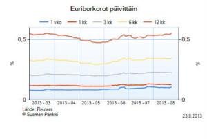 Suomen Pankki korot