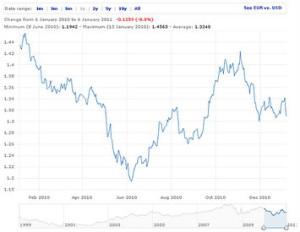 Suomen Pankki valuuttakurssit