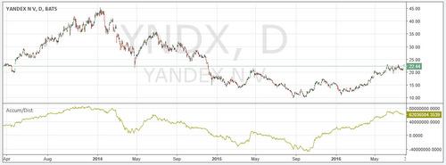 Accumulation Distribution linja teknisen analyysin indikaattori Yandex osakkeelle.