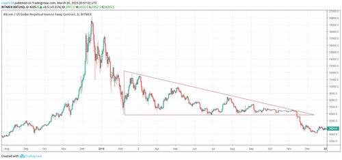 Bitcoin USD Bitmex descending triangle graafikuvio.