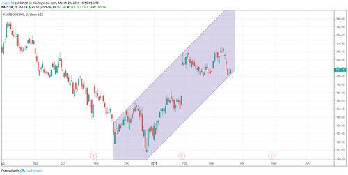 Tradingview Facebook trendlines.